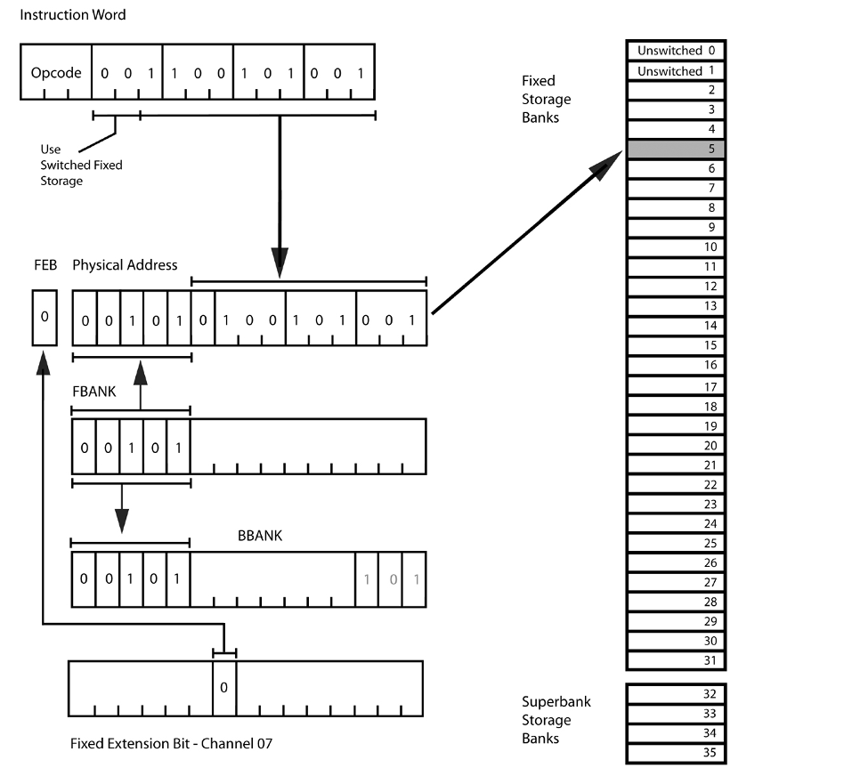 Apollo Guidance Computer — архитектура и системное ПО. Часть 2 - 13