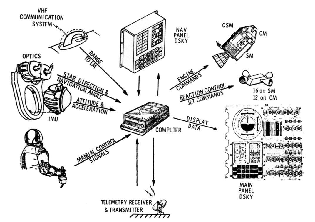 Apollo Guidance Computer — архитектура и системное ПО. Часть 2 - 16