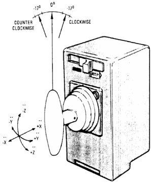 Apollo Guidance Computer — архитектура и системное ПО. Часть 2 - 7