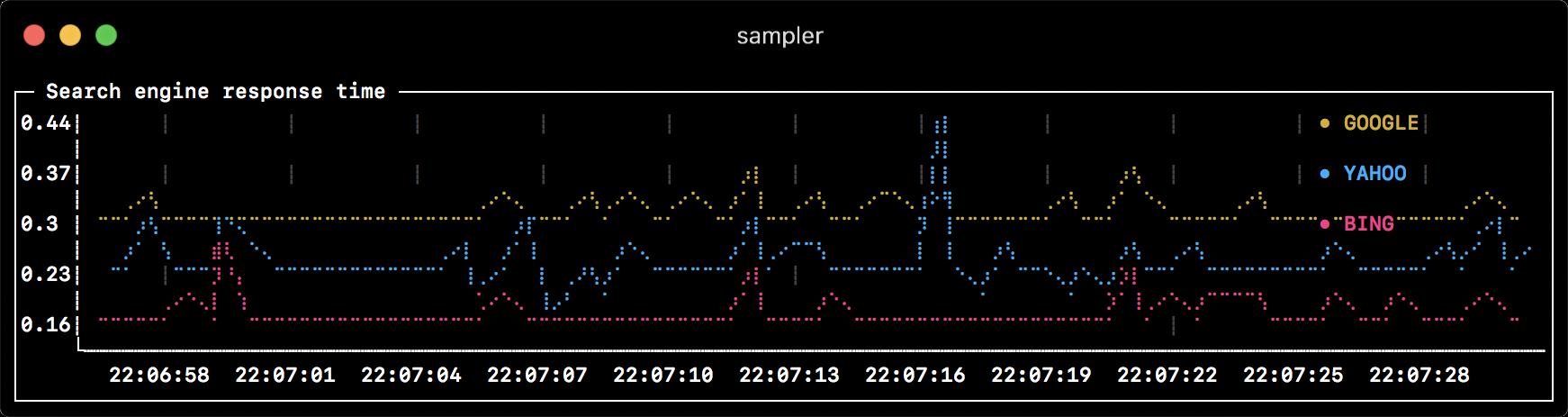 Sampler. Консольная утилита для визуализации результата любых shell команд - 2