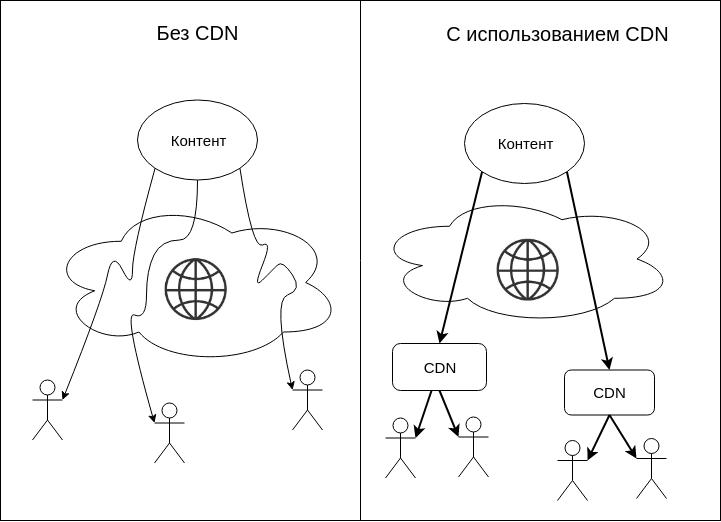 Что такое CDN и как это работает? - 3