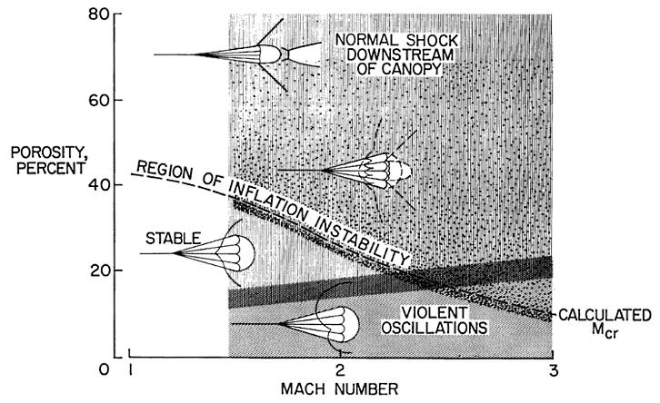 Космические сверхзвуковые парашюты - 4