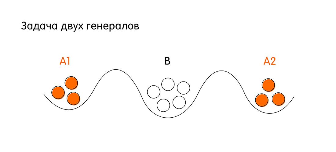 Кот Шрёдингера без коробки: проблема консенсуса в распределённых системах - 2