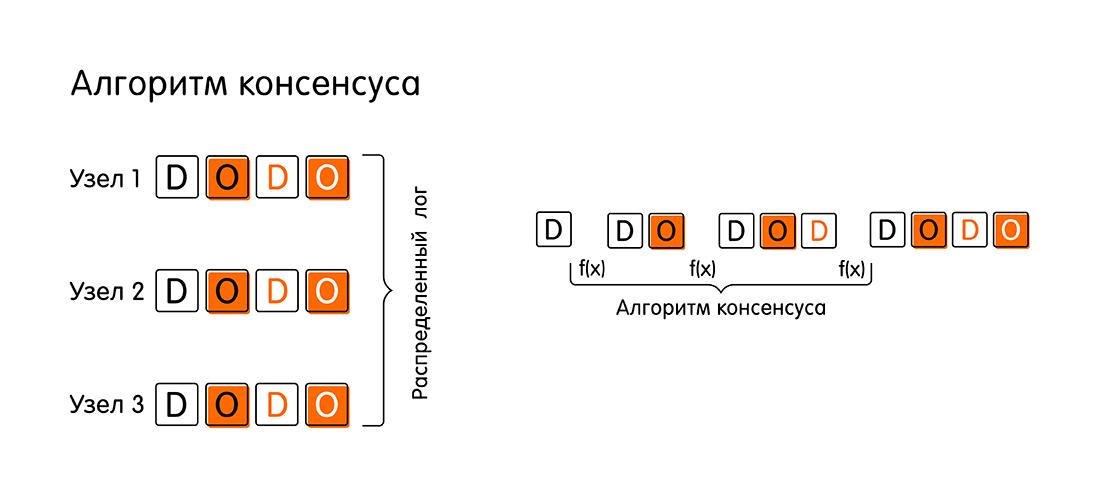 Кот Шрёдингера без коробки: проблема консенсуса в распределённых системах - 3
