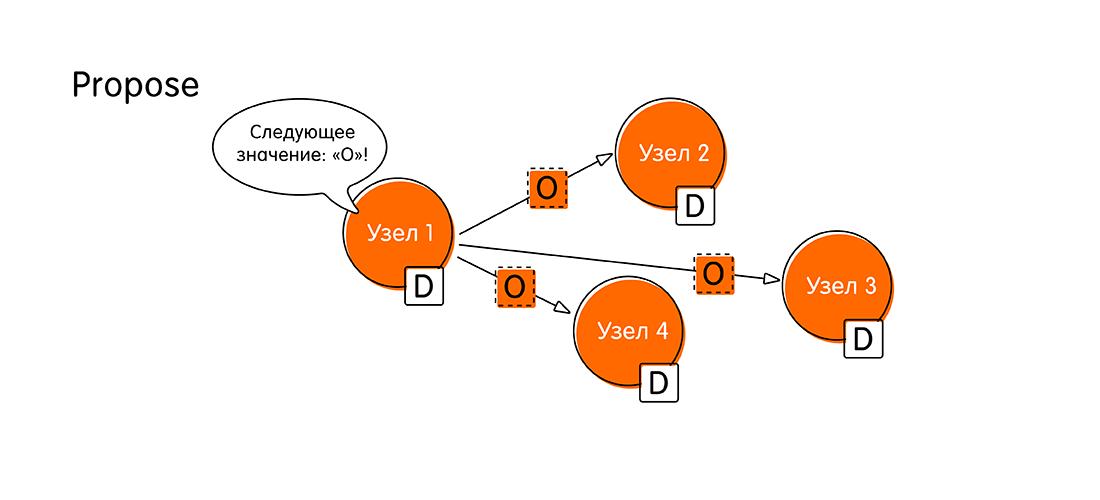 Кот Шрёдингера без коробки: проблема консенсуса в распределённых системах - 4
