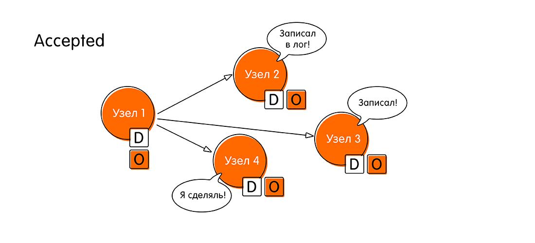 Кот Шрёдингера без коробки: проблема консенсуса в распределённых системах - 7