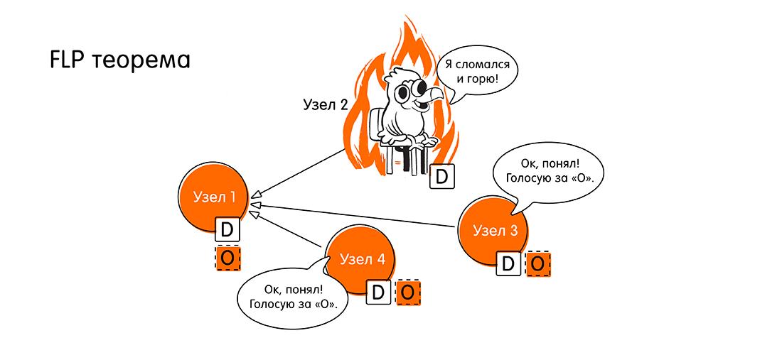 Кот Шрёдингера без коробки: проблема консенсуса в распределённых системах - 8