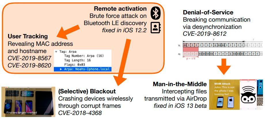 Разработана свободная альтернатива Apple AirDrop - 2