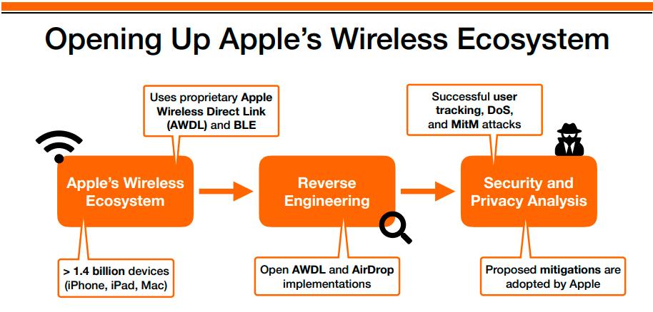 Разработана свободная альтернатива Apple AirDrop - 1