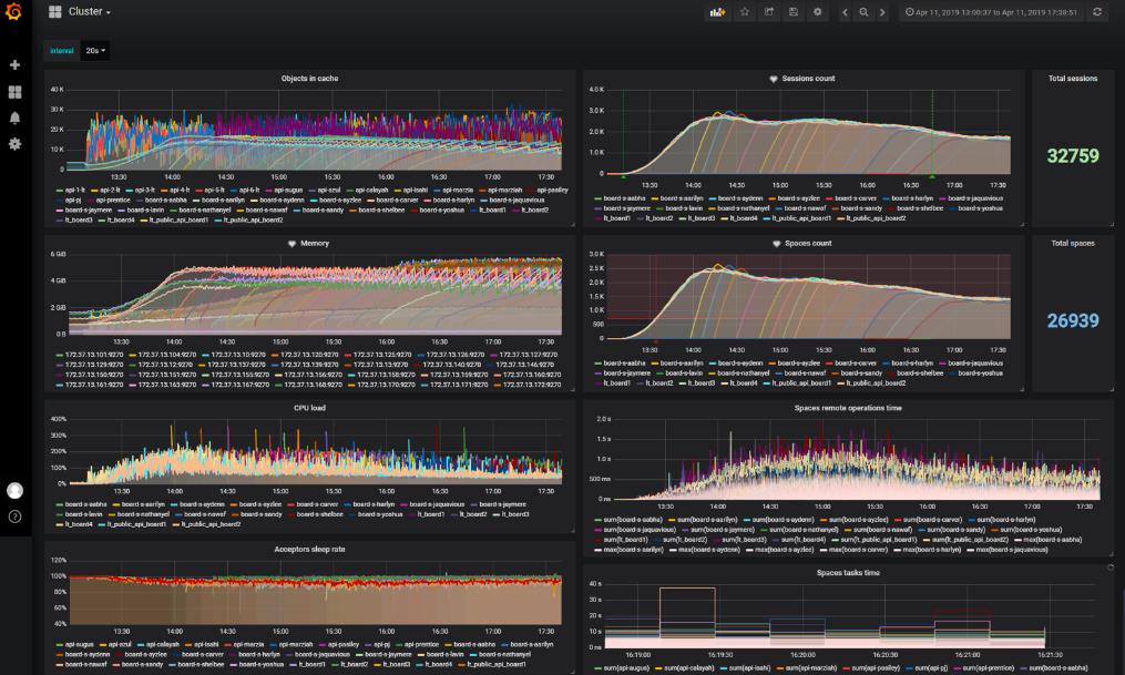 Управление сотнями серверов для нагрузочного теста: автомасштабирование, кастомный мониторинг, DevOps культура - 1