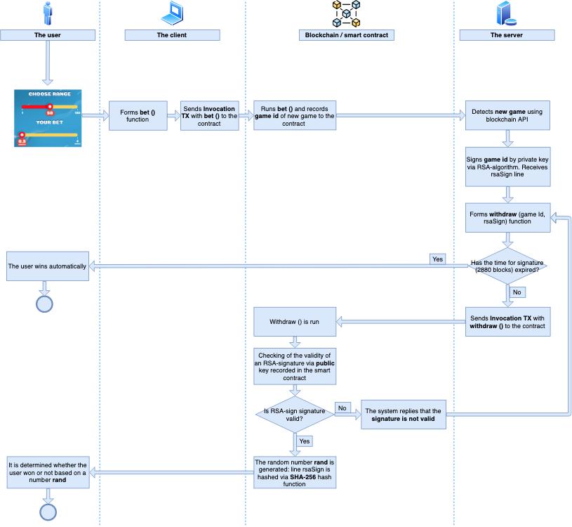 Blockchain RSA-based random - 2