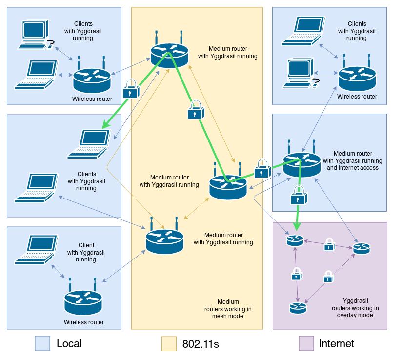 Децентрализованный интернет-провайдер «Medium» отказывается от использования SSL в пользу нативного шифрования Yggdrasil - 2