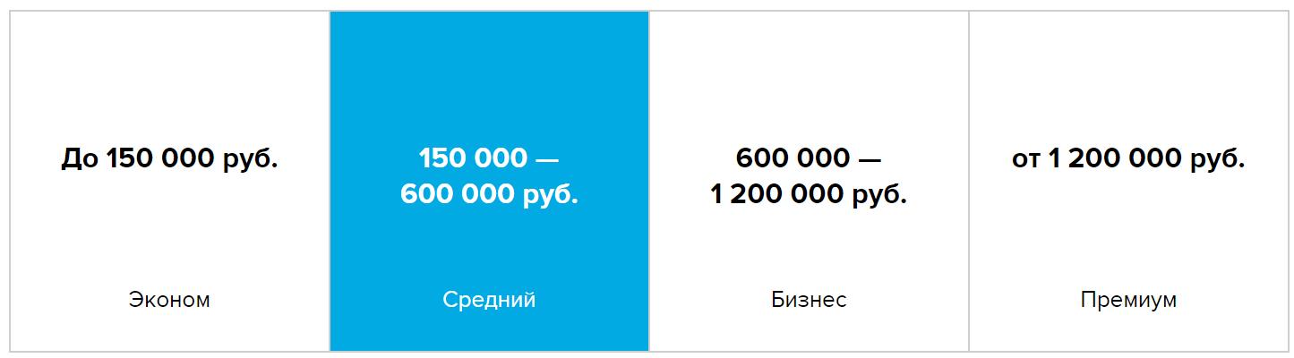 Если босс велел заняться сайтом: как работает единственная в рунете площадка для тендеров в сфере digital - 4