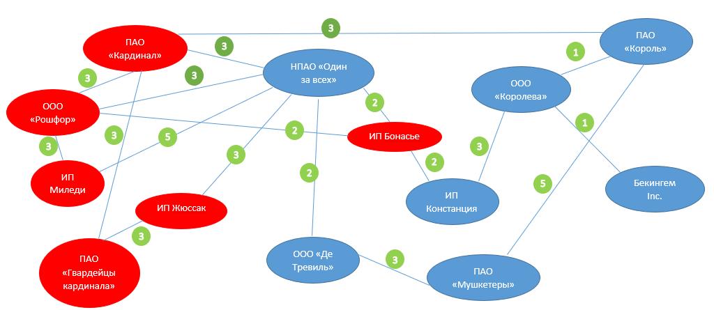 Граф Скоринг де ля Фер или исследование на тему кредитного скоринга, в рамках расширения кругозора - 3