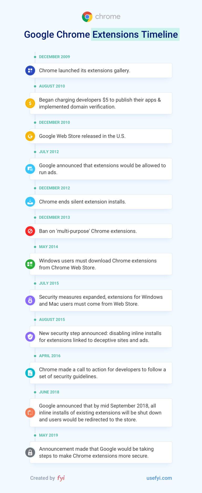 От 0% до 70% рынка: Как Google Chrome поглотил интернет? - 4