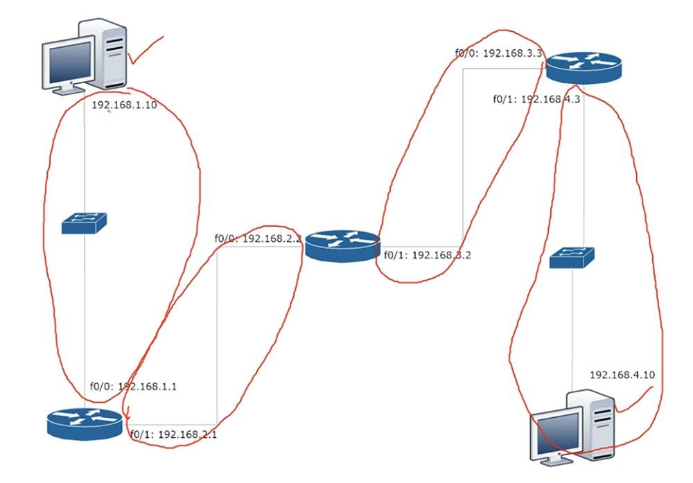 Тренинг Cisco 200-125 CCNA v3.0. День 20. Статическая маршрутизация - 2