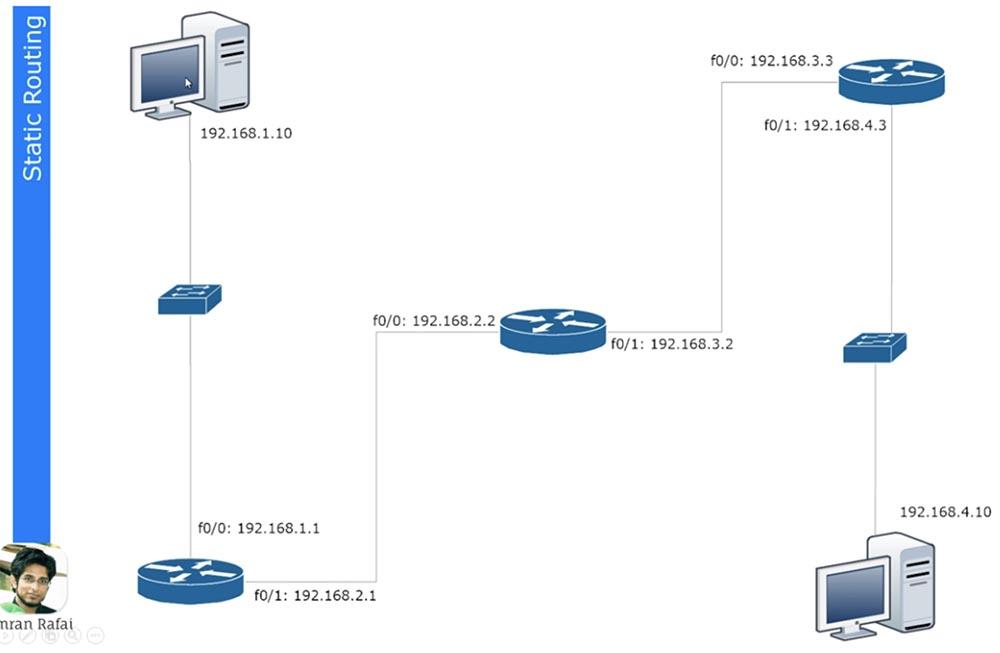 Тренинг Cisco 200-125 CCNA v3.0. День 20. Статическая маршрутизация - 1