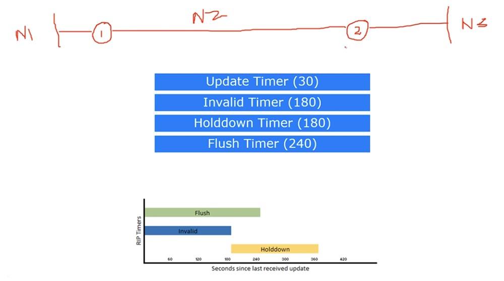 Тренинг Cisco 200-125 CCNA v3.0. День 21. Дистанционно-векторная маршрутизация RIP - 14