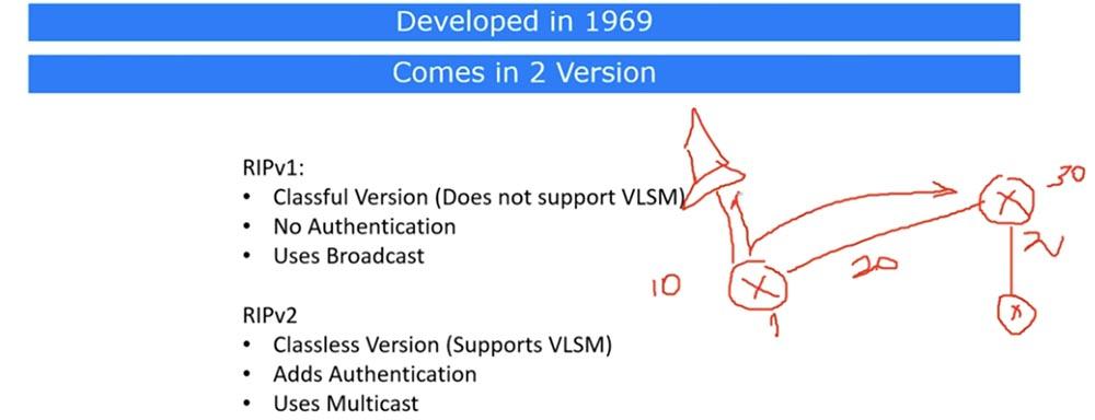 Тренинг Cisco 200-125 CCNA v3.0. День 21. Дистанционно-векторная маршрутизация RIP - 2