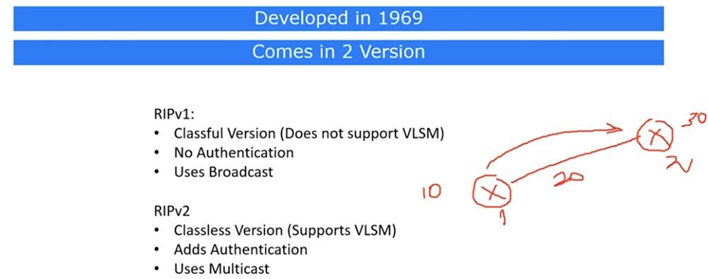 Тренинг Cisco 200-125 CCNA v3.0. День 21. Дистанционно-векторная маршрутизация RIP - 1