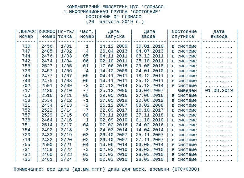 У половины спутников системы ГЛОНАСС закончилась заводская гарантия - 3