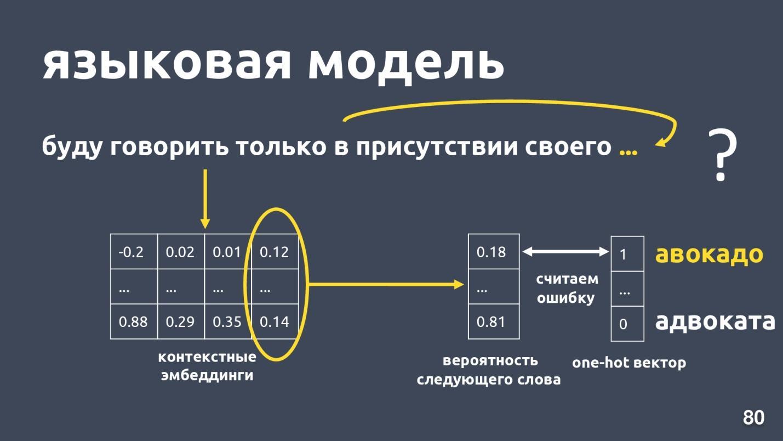 Deep Learning vs common sense: разрабатываем чат-бота - 12