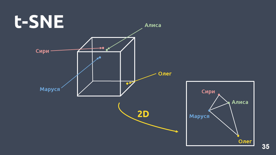 Deep Learning vs common sense: разрабатываем чат-бота - 2