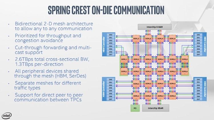 Hot Chips 31: детали об Intel Nervana NNP-T или TSMC в помощь