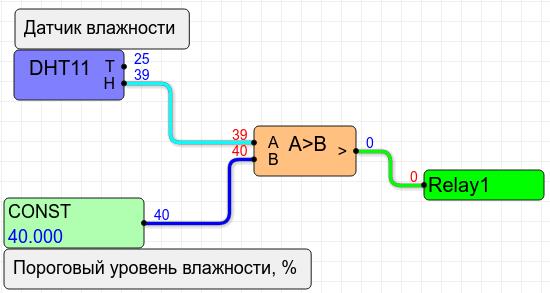 ShIoTiny: вентиляция влажного помещения (проект-пример) - 3