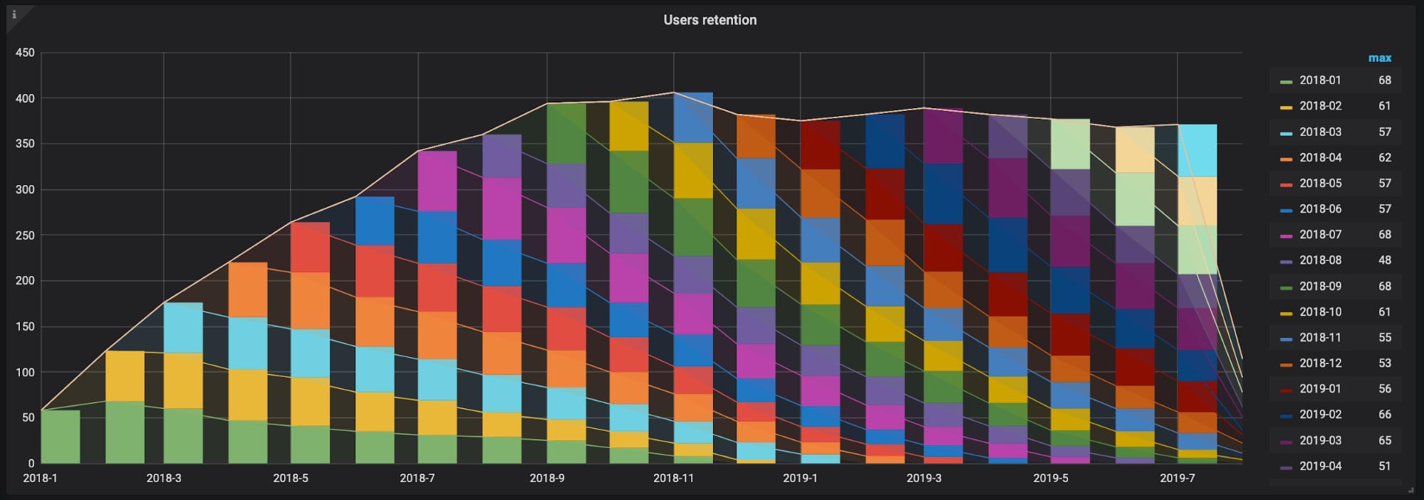 Как собрать когорты пользователей в виде графиков в Grafana [+docker-образ с примером]