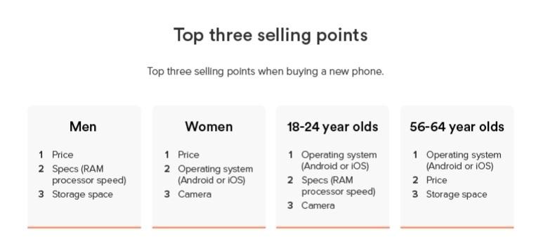 Лишь 1% пользователей вспомнил про разъём для наушников, отвечая на вопрос о важных критериях при выборе нового смартфона