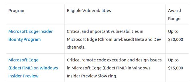Microsoft выплатит до 30 тыс. долларов за найденные уязвимости в новой сборке браузера Edge - 2
