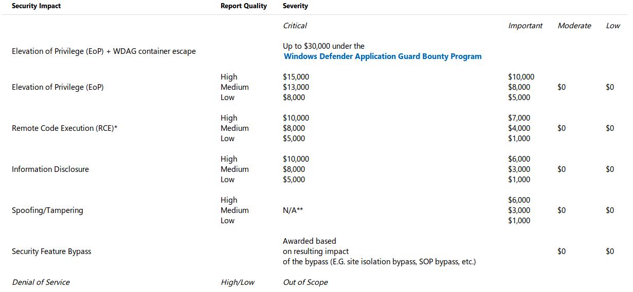 Microsoft выплатит до 30 тыс. долларов за найденные уязвимости в новой сборке браузера Edge - 3