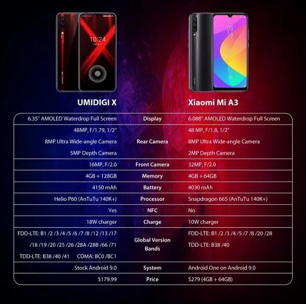 Umidigi X может стать реальным убийцей Xiaomi Mi A3