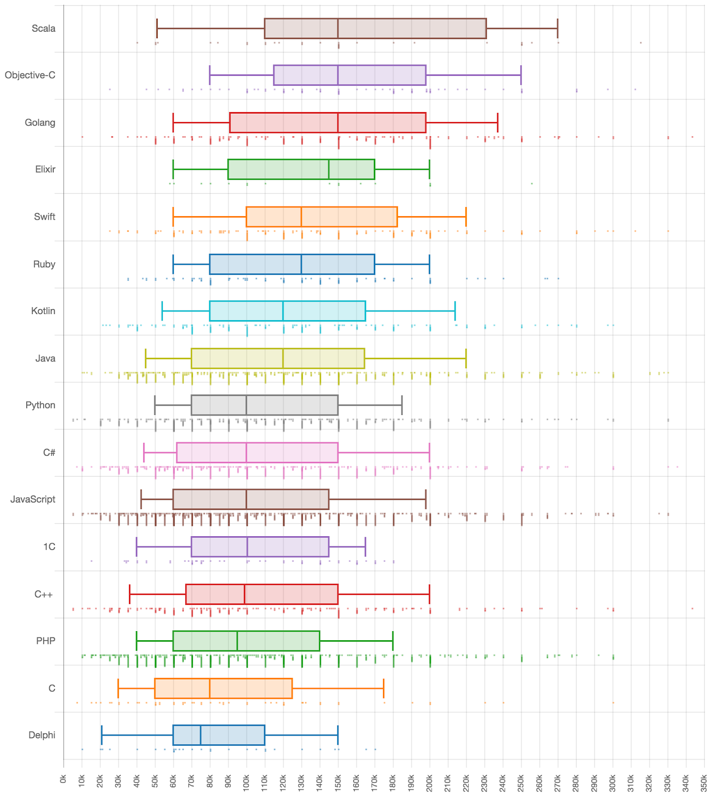 Как менялись зарплаты и популярность языков программирования за последние 2 года - 2