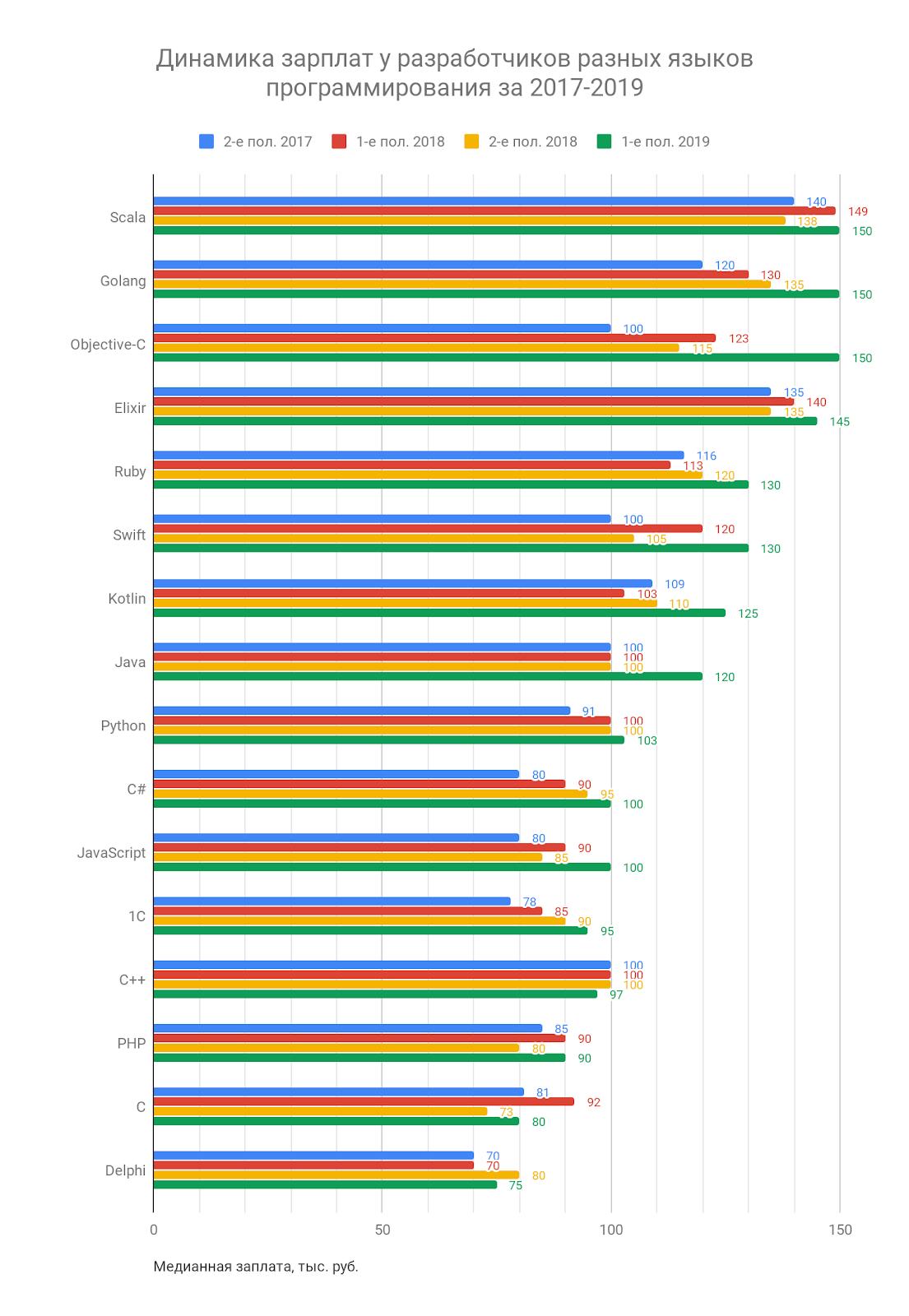 Как менялись зарплаты и популярность языков программирования за последние 2 года - 3