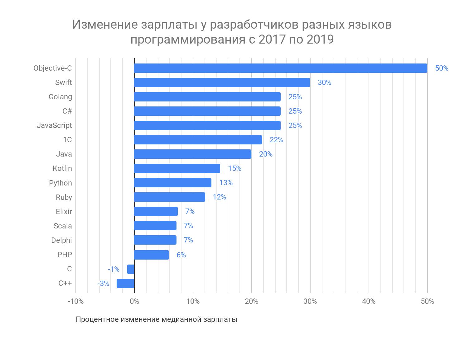 Как менялись зарплаты и популярность языков программирования за последние 2 года - 4