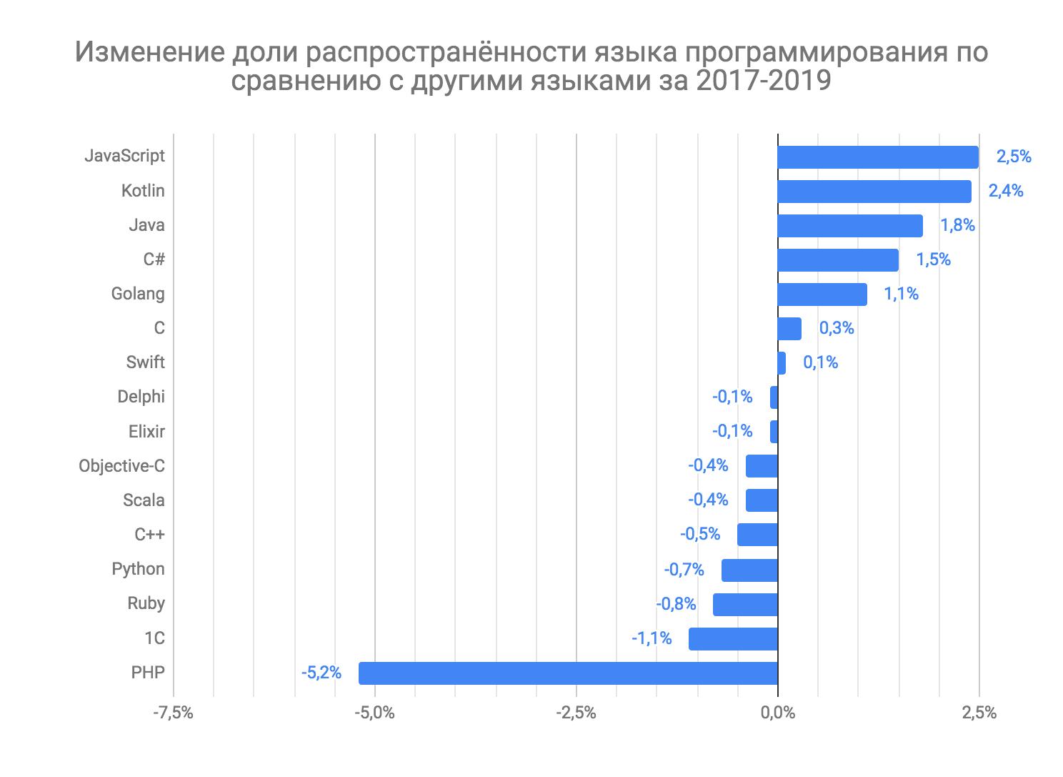 Как менялись зарплаты и популярность языков программирования за последние 2 года - 6