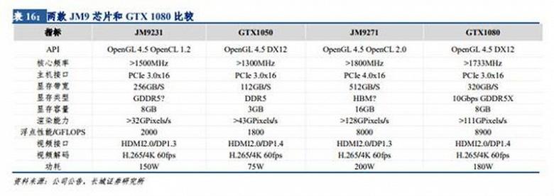 Китайская видеокарта Jingjia JM9271 получит память HBM и окажется не хуже GeForce GTX 1080 по производительности