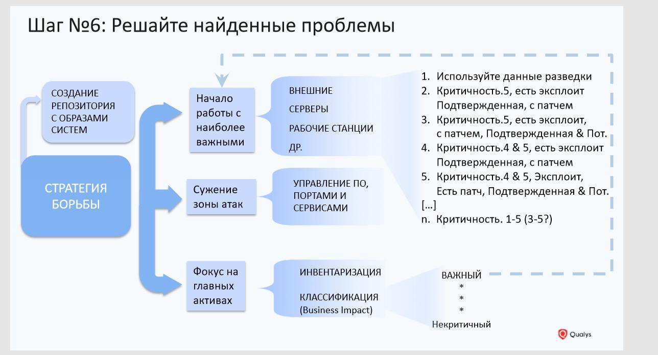 Не сканированием единым, или как построить процесс управления уязвимостями за 9 шагов - 6