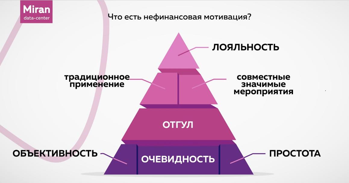 Техподдержка Миран: как все устроено - 6