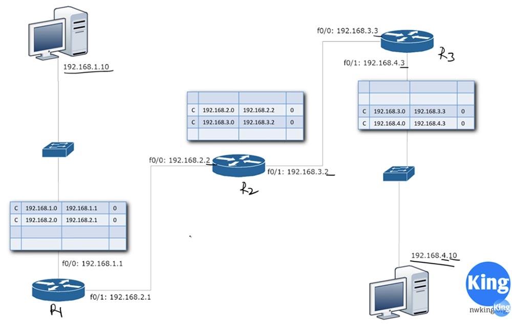 Тренинг Cisco 200-125 CCNA v3.0. День 22. Третья версия CCNA: продолжаем изучение RIP - 12