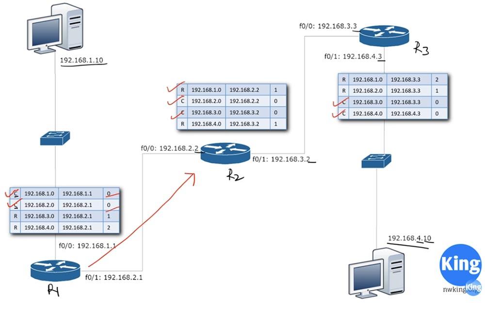 Тренинг Cisco 200-125 CCNA v3.0. День 22. Третья версия CCNA: продолжаем изучение RIP - 13