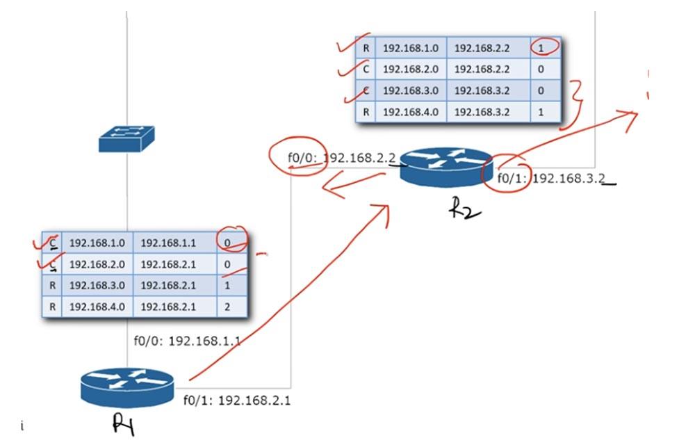 Тренинг Cisco 200-125 CCNA v3.0. День 22. Третья версия CCNA: продолжаем изучение RIP - 15
