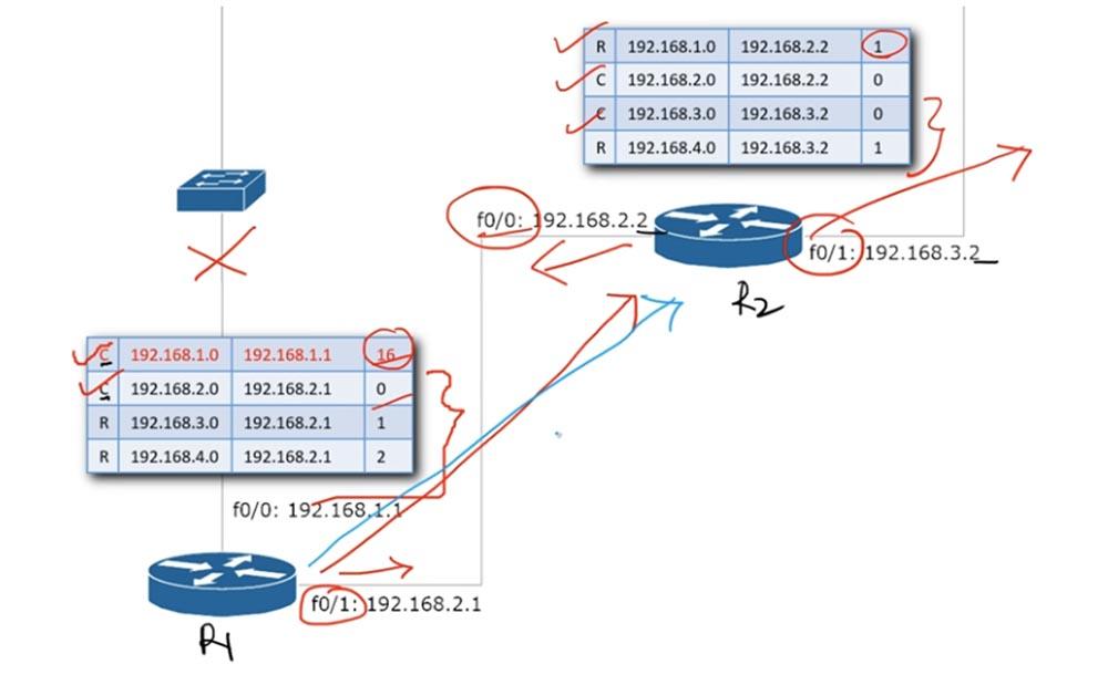 Тренинг Cisco 200-125 CCNA v3.0. День 22. Третья версия CCNA: продолжаем изучение RIP - 16