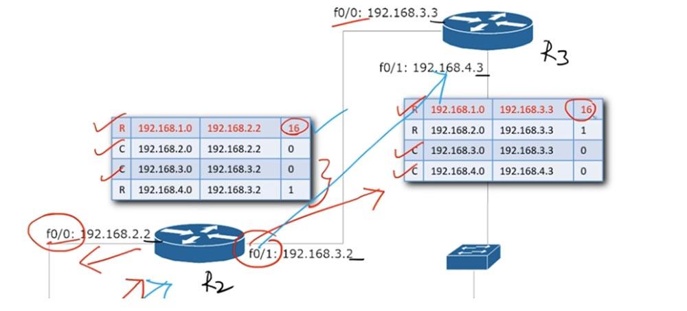 Тренинг Cisco 200-125 CCNA v3.0. День 22. Третья версия CCNA: продолжаем изучение RIP - 17