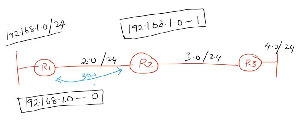 Тренинг Cisco 200-125 CCNA v3.0. День 22. Третья версия CCNA: продолжаем изучение RIP - 2