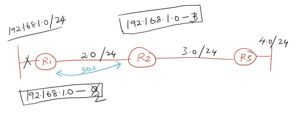 Тренинг Cisco 200-125 CCNA v3.0. День 22. Третья версия CCNA: продолжаем изучение RIP - 3