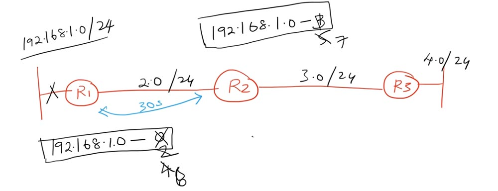 Тренинг Cisco 200-125 CCNA v3.0. День 22. Третья версия CCNA: продолжаем изучение RIP - 4