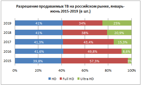Умные телевизоры: от CRT до HDR - 4